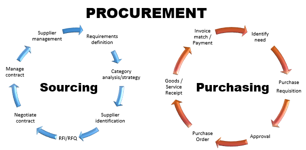 the definition and role of rfp Role of strategic procurement practices on organizational performance definition for procurement strategic procurement practices on organizational.